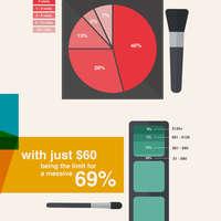 Salon habits infographic