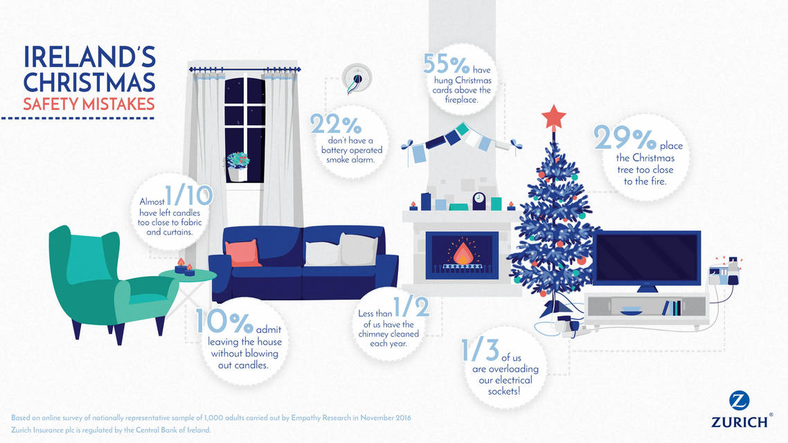 Ireland's christmas safety mistakes infographic