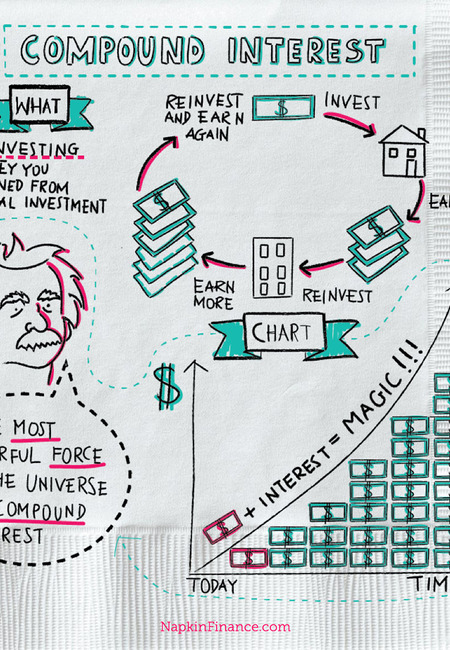Napkin finance compound interest infographic