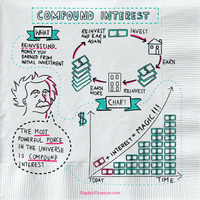 Napkin finance compound interest infographic