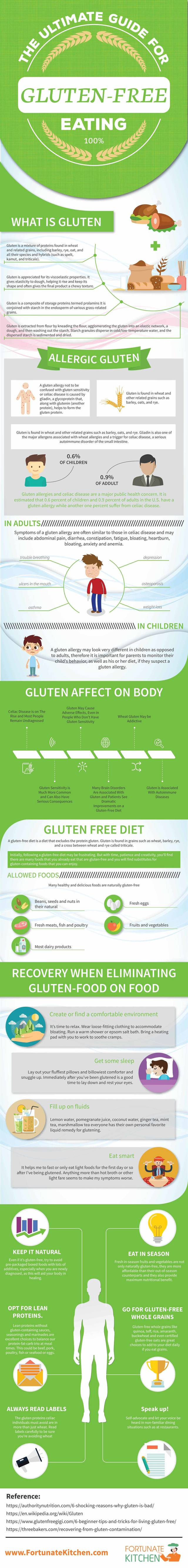 Easy gluten free living for every day life infographic