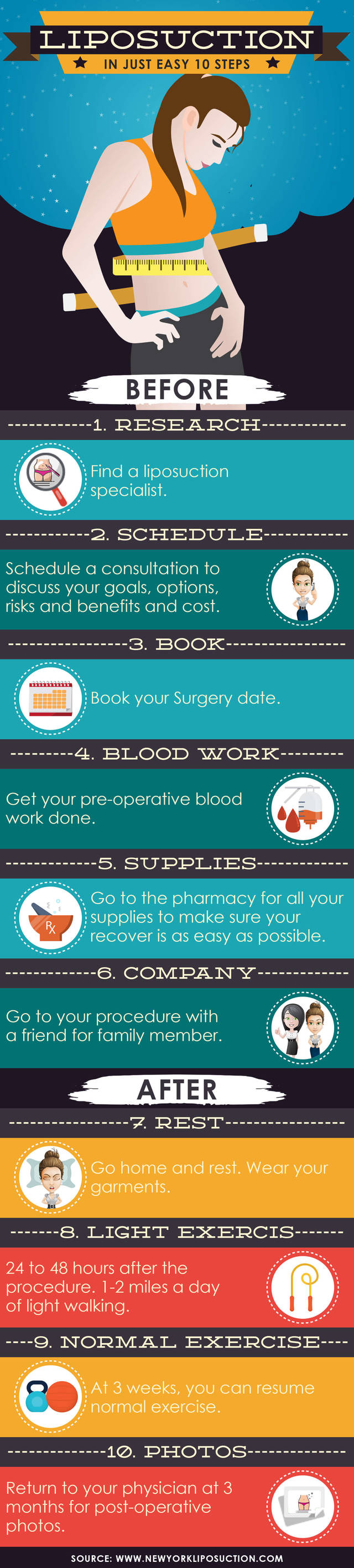 Liposuction in just easy 10 steps