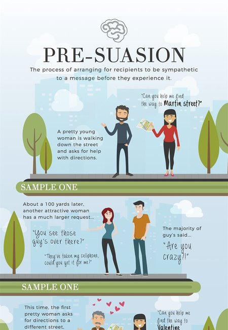 Power of pre suasion infographic
