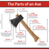 Parts of an axe infographic