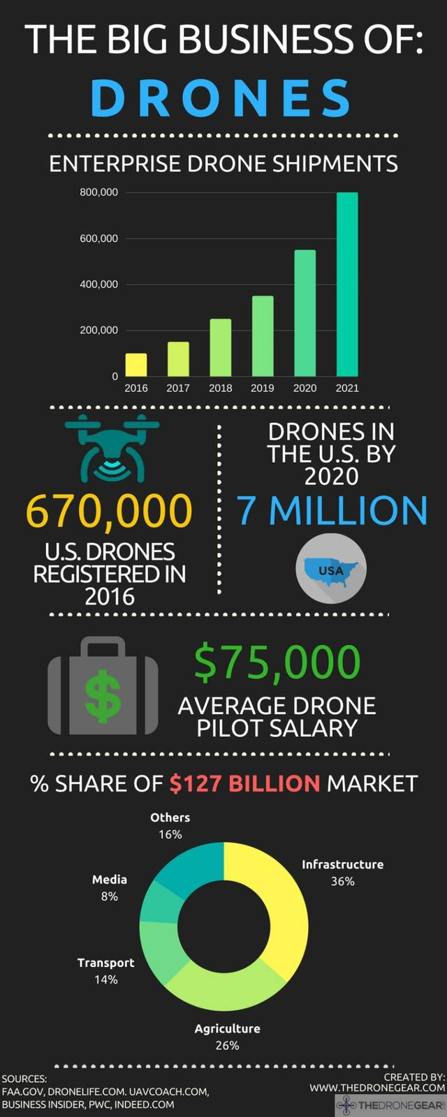 Drone market infographic