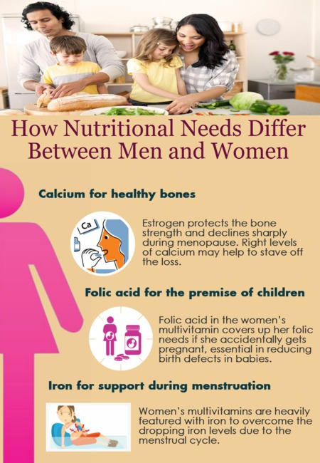How nutritional needs differ between men and women