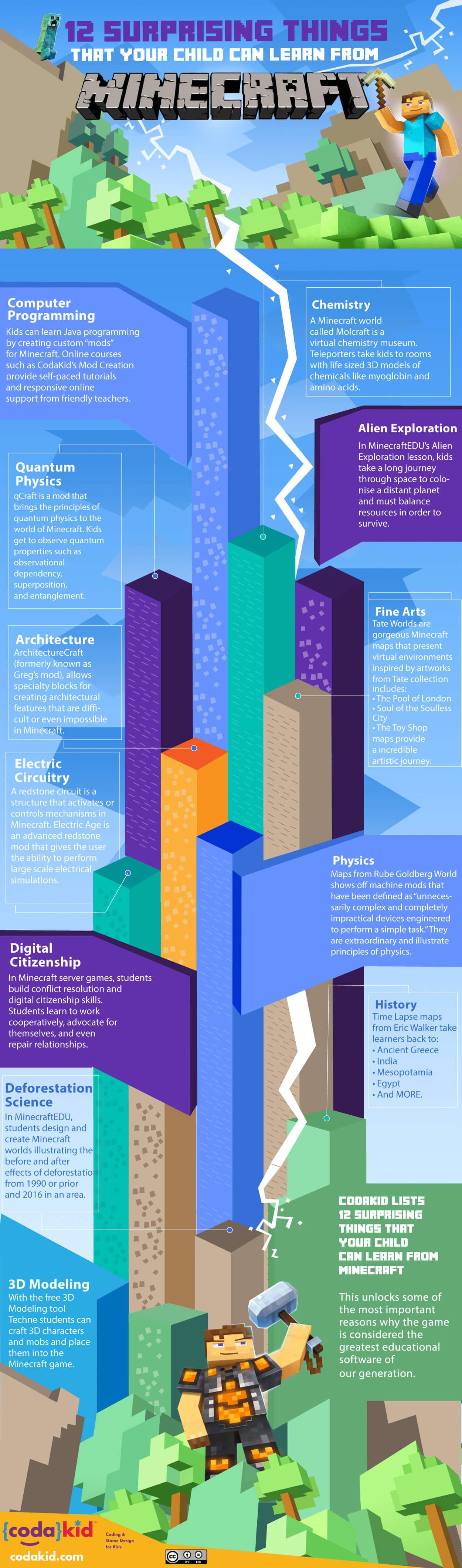 infrogra me | Global Infographic Community