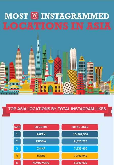 Most loved instagram locations in asia