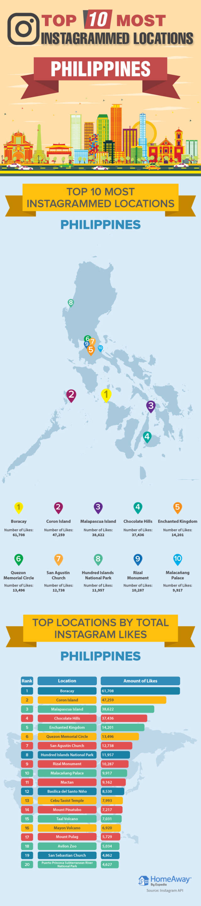 Most instagrammed locations philippines