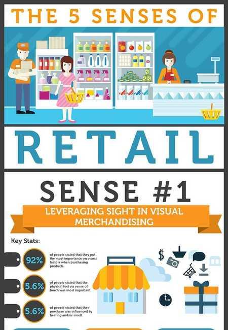 The 5 senses of retail zen merchandiser infographic