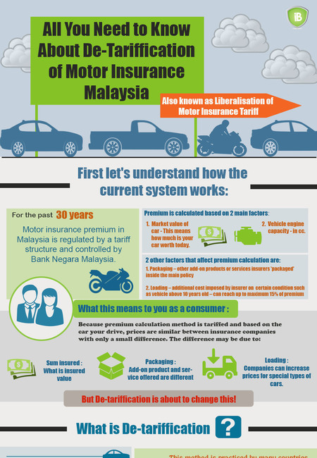 All you need to know about detariffication infographic