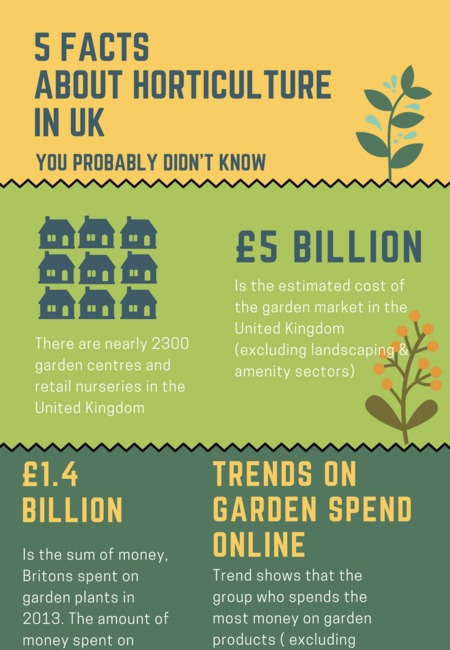5 things about horticulture in uk1