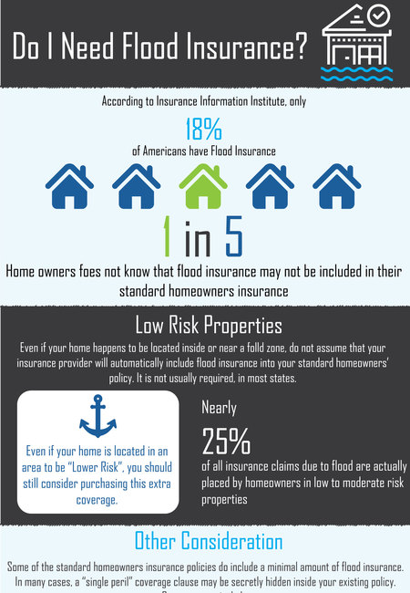 Infographic do i need flood insurance