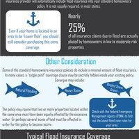 Infographic do i need flood insurance