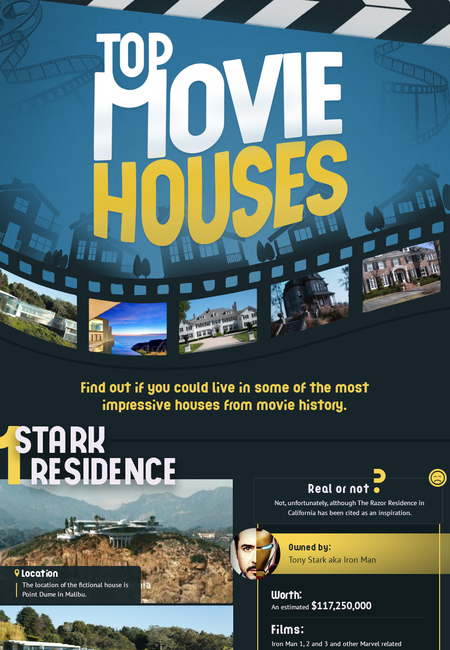 Infographic top movie houses