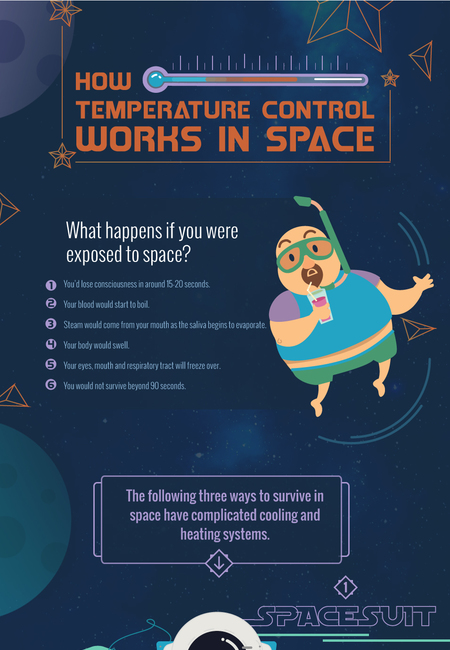 Temp control in space