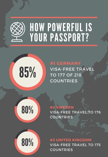Infographic how powerful is your passport