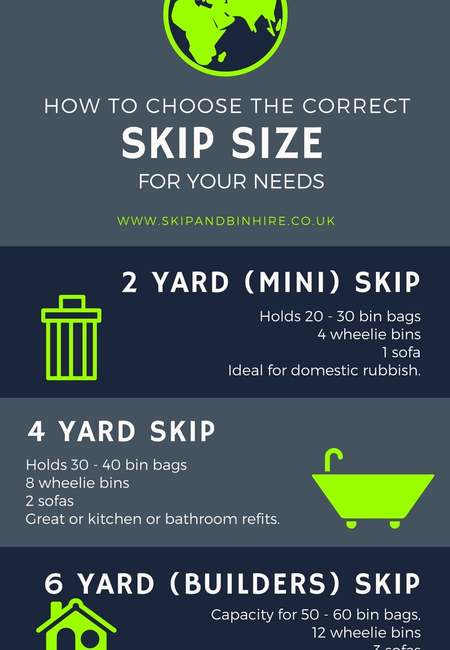 Infographic how to choose the correct skip size