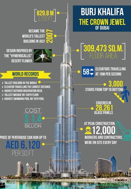Infographics burj khalifa min
