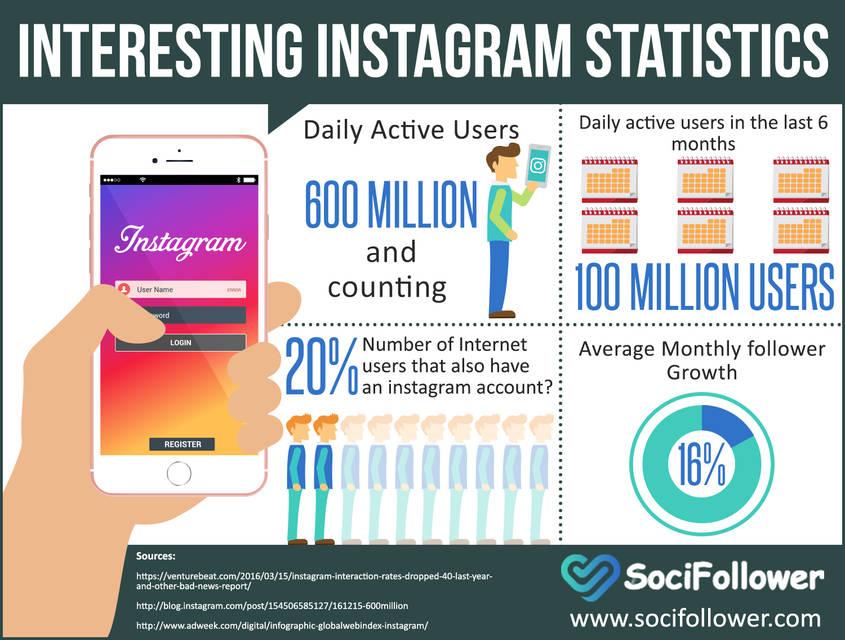 Interesting instagram statistics