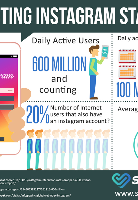 Interesting instagram statistics