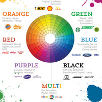 Psychology of colors in logo and brand design