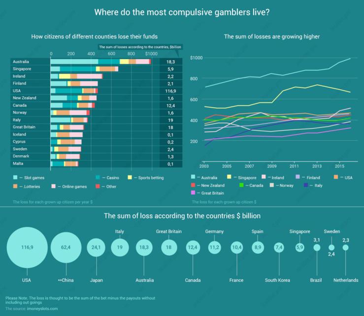 Infographics imoneyslots
