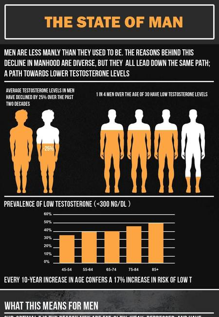 Low testosterone in men infographic