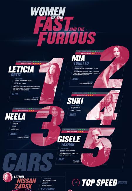 Women fast furious