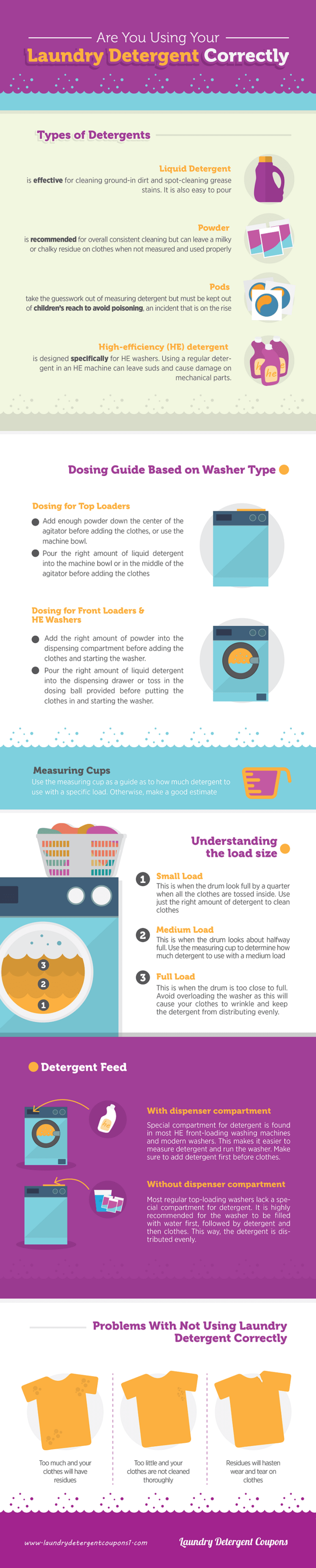 Using your laundry detergent  infographic