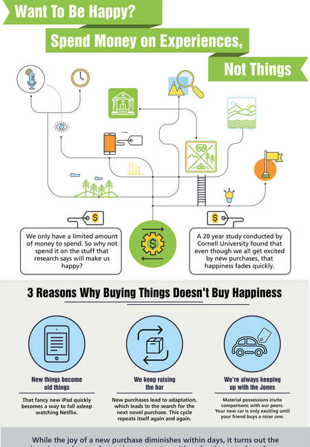 If you want to be happy spend money on experiences infographic