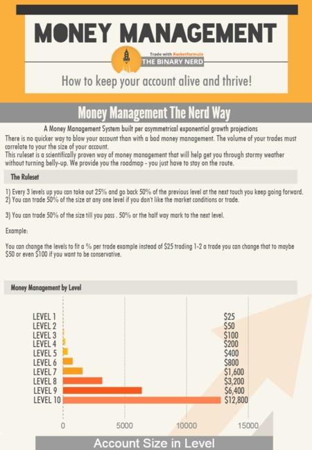 Money management infographic