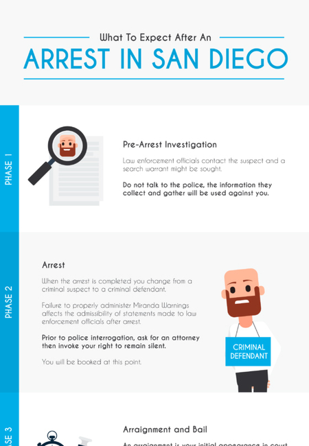 What to expect after arrest infographic