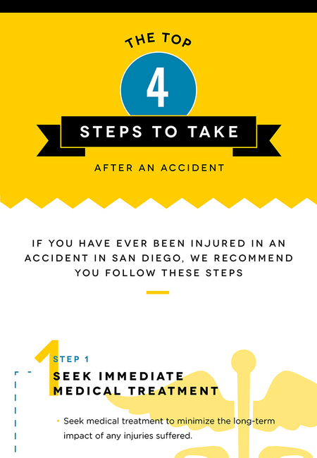 4 steps to take after an accident infographic
