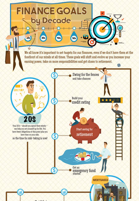 Finance goals infographic