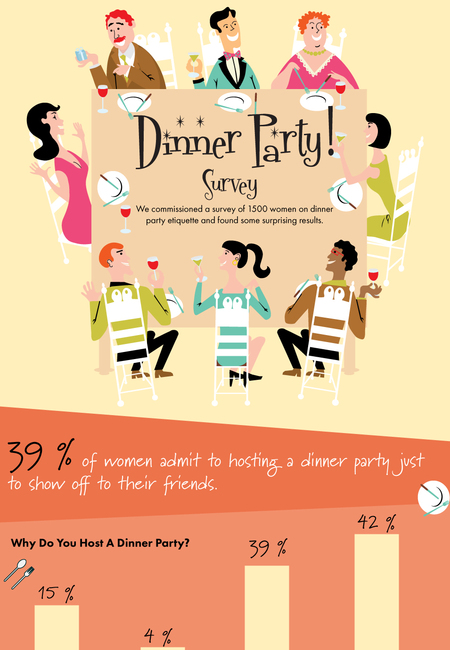 Dinner party survey