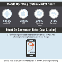 Responsive web design statistics
