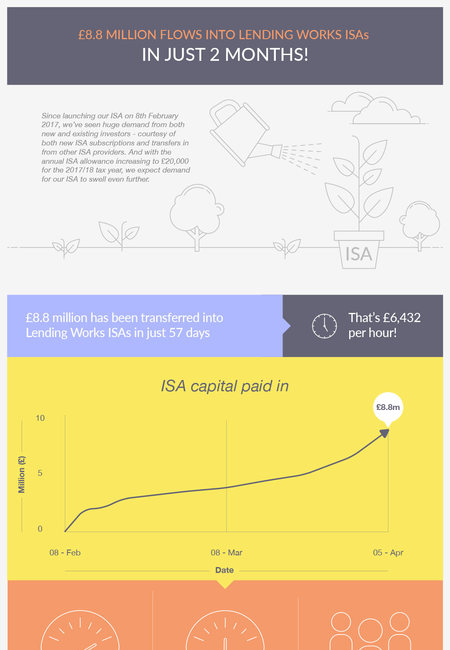 Isa infographic blog full