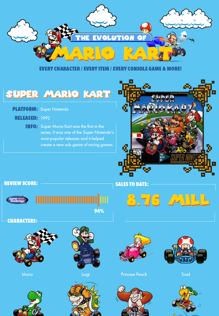 The evolution of mario kart