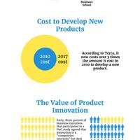 Innovation infographic