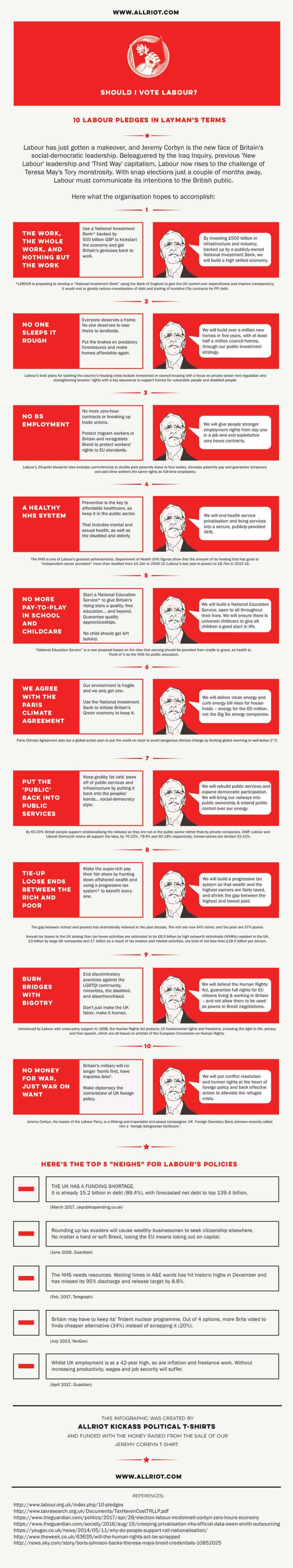 Labour party pledges 2017 infographic allriot