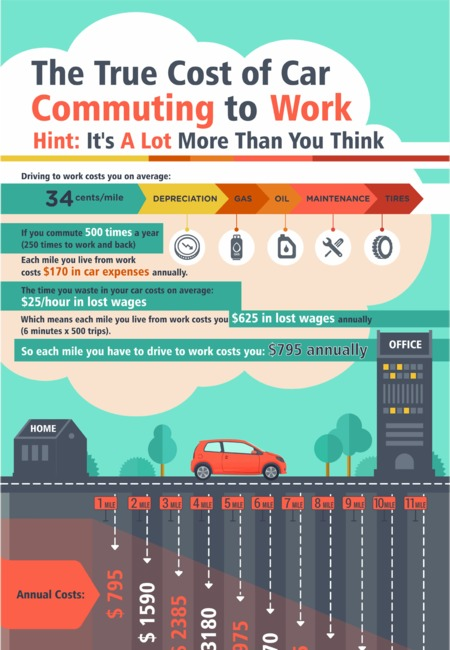The true cost of car commuting to work infographic