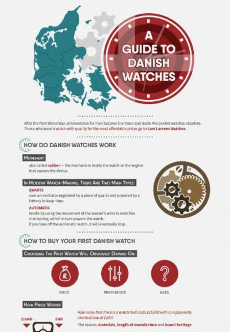 2285   a guide to danishwatches