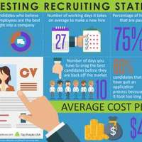 Interesting recruiting statistics1