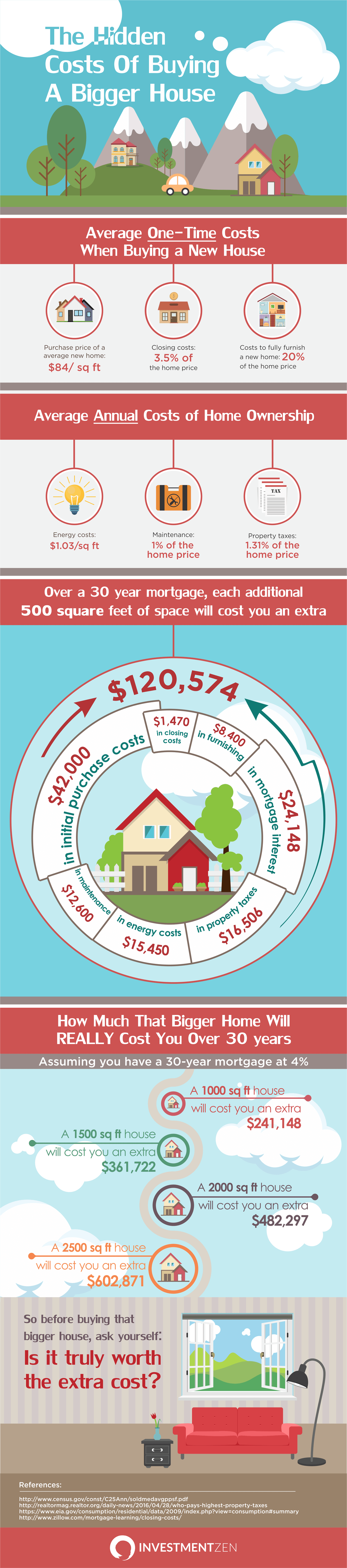 The Hidden Costs of Buying A Bigger House