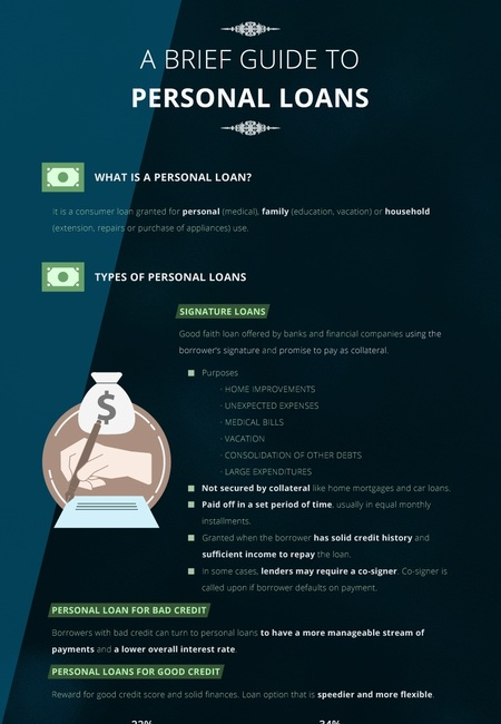 2215   a brief guide to personal loans