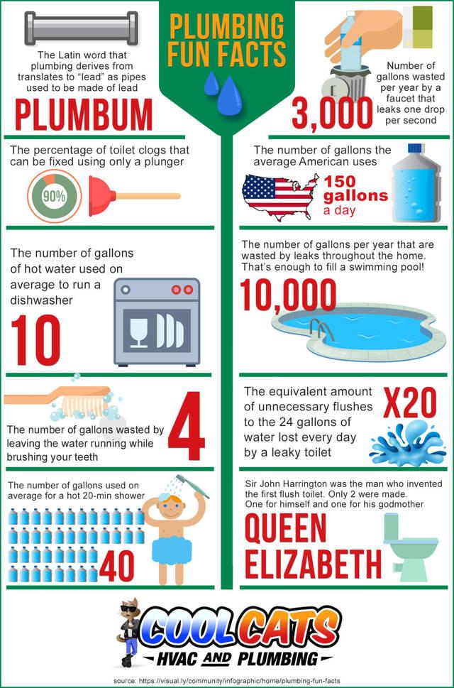 Plumbing fun facts02