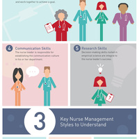 The role of nurse leadership in today%e2%80%99s health care industry