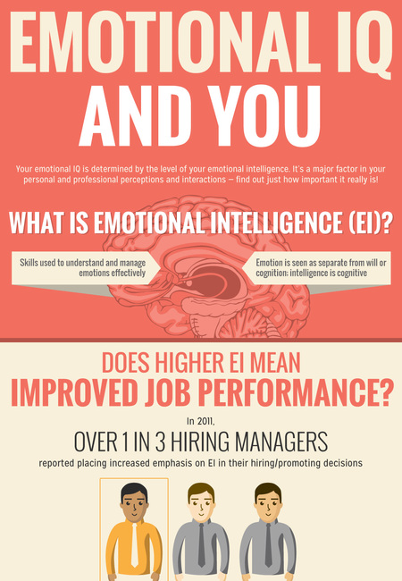 Emotional iq and you