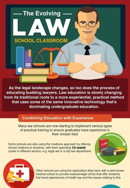 Evolving law school